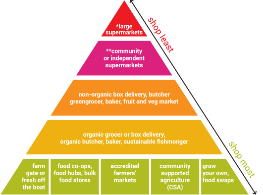 Ethical Shopping Pyramid - Sustainable Table | 531 x 394 png 50kB