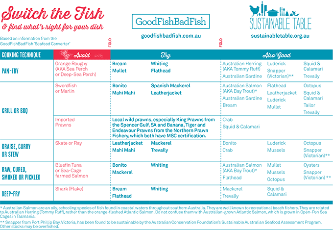 Fish + Seafood - Sustainable Table